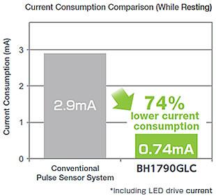 Current Consumption Comparison (While Resting)