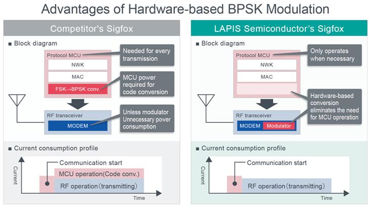 Advantages of Hardware-based BPSK Modulation