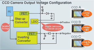 Built-in easy-to-use variable output regulator