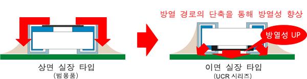 그림 - 방열 경로의 단축을 통해 방열성 향상