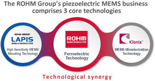 The ROHM Group's piezoelectric MEMS business comprises 3 core technologies