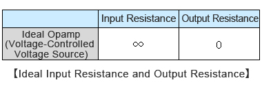 Ideal Input Resistance and Output Resistance