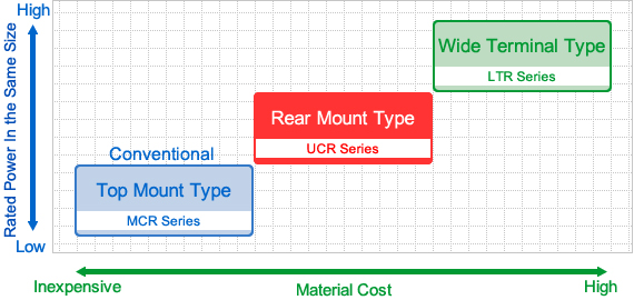 Graph: Material Costs vs. Specifications (UCR Series)