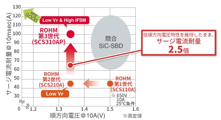 順方向電圧特性とサージ電流耐量の相関グラフ