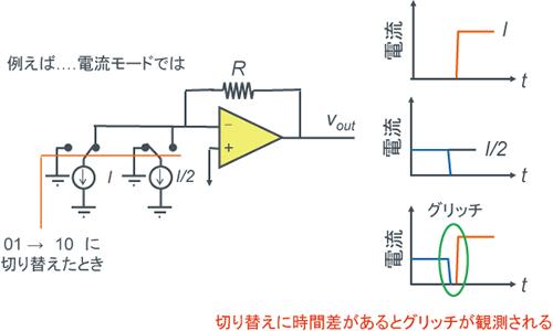 D/Aコンバータの基本形3(温度計コード方式) - 図1