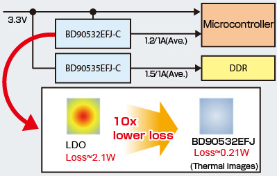 Low-loss operation simplifies thermal design