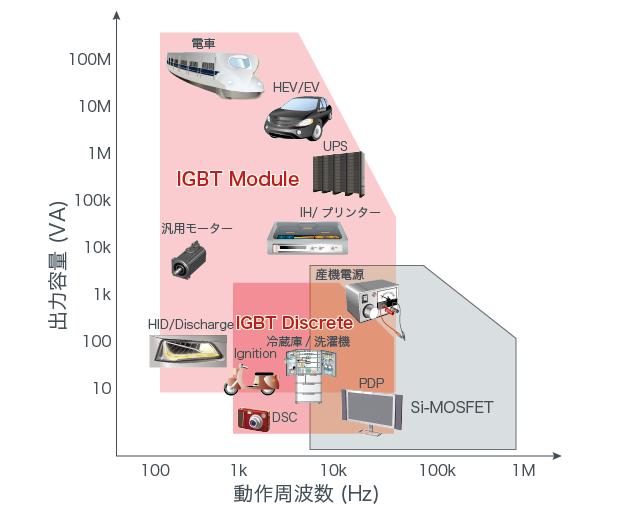IGBTの応用分野