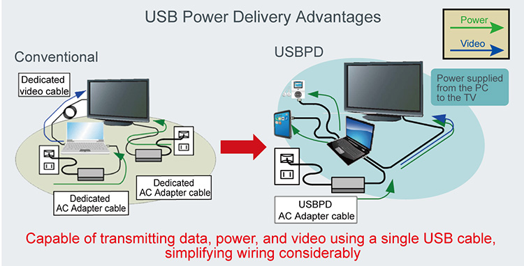 USB Power Delivery Advantages