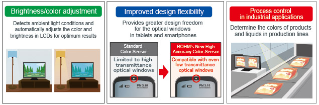 Brightness / Color Adjustment   Increased Design Flexibility   Industrial Application Example